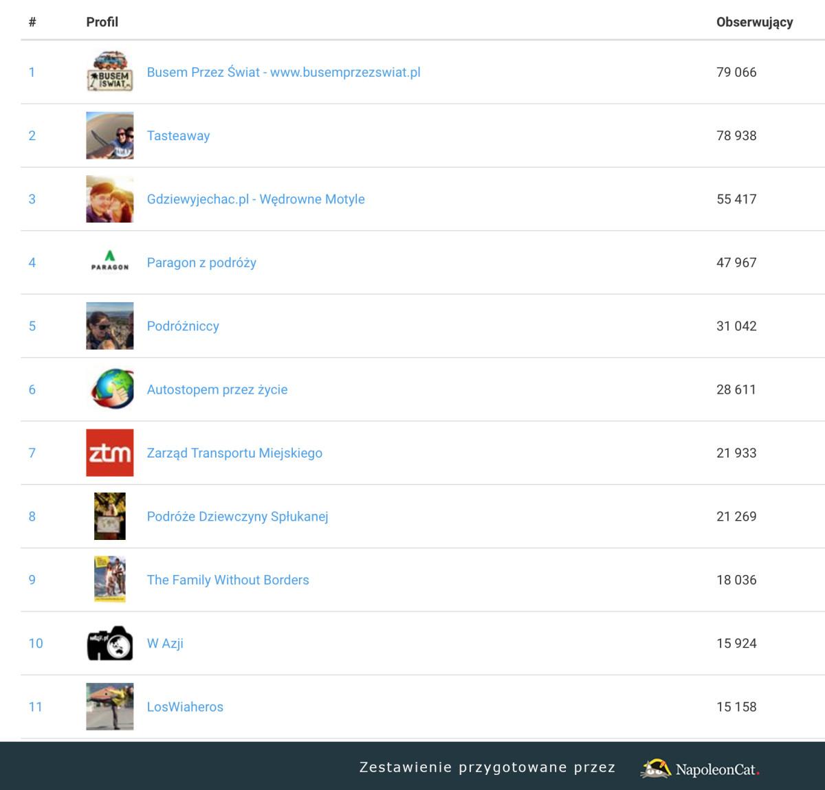 najlepsze blogi podroznicze najpopularniejsze facebook napoleon cat