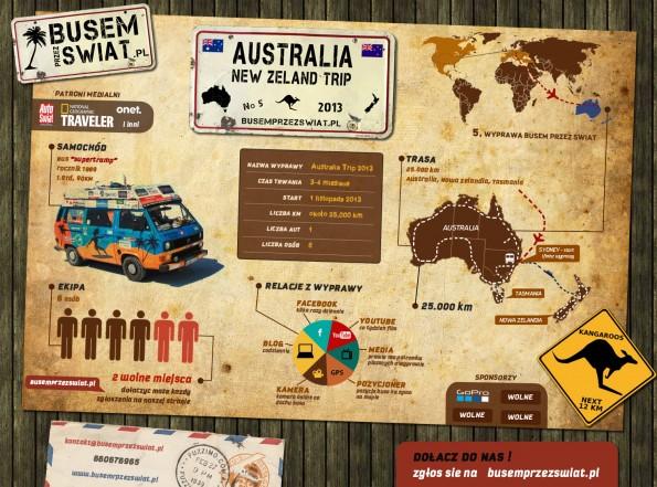 Infografika Australia Trip Busem Przez Świat