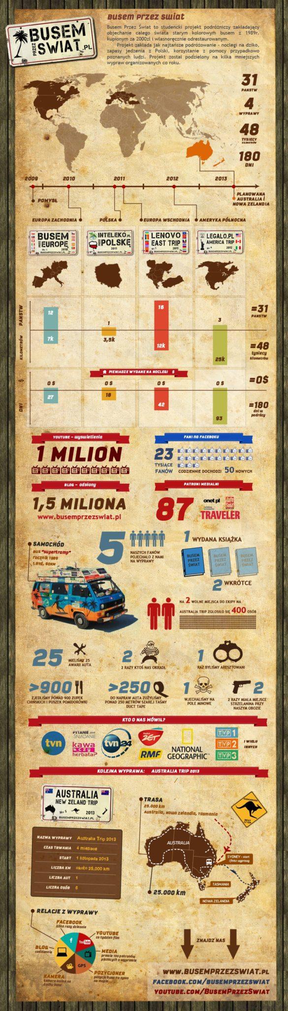 infografika busem przez swiat