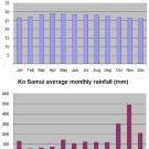 Ko Samui - Roczne temperatury i opady na Koh Samui (wyspa na południowym-wschodzie)