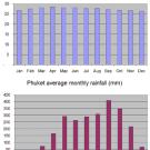 Phuket - Roczne temperatury i opady na Phuket (wyspa na południowym-zachodzie)